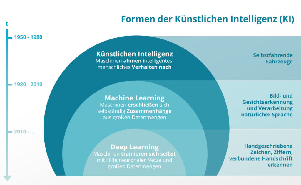 Big Data und KI